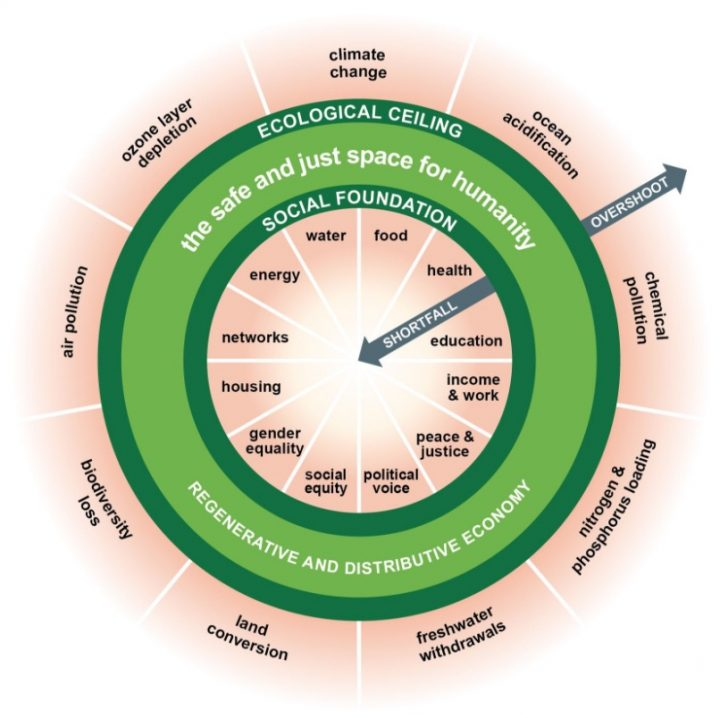 Green Institute Conference - Kate Raworth - Doughnut Economics